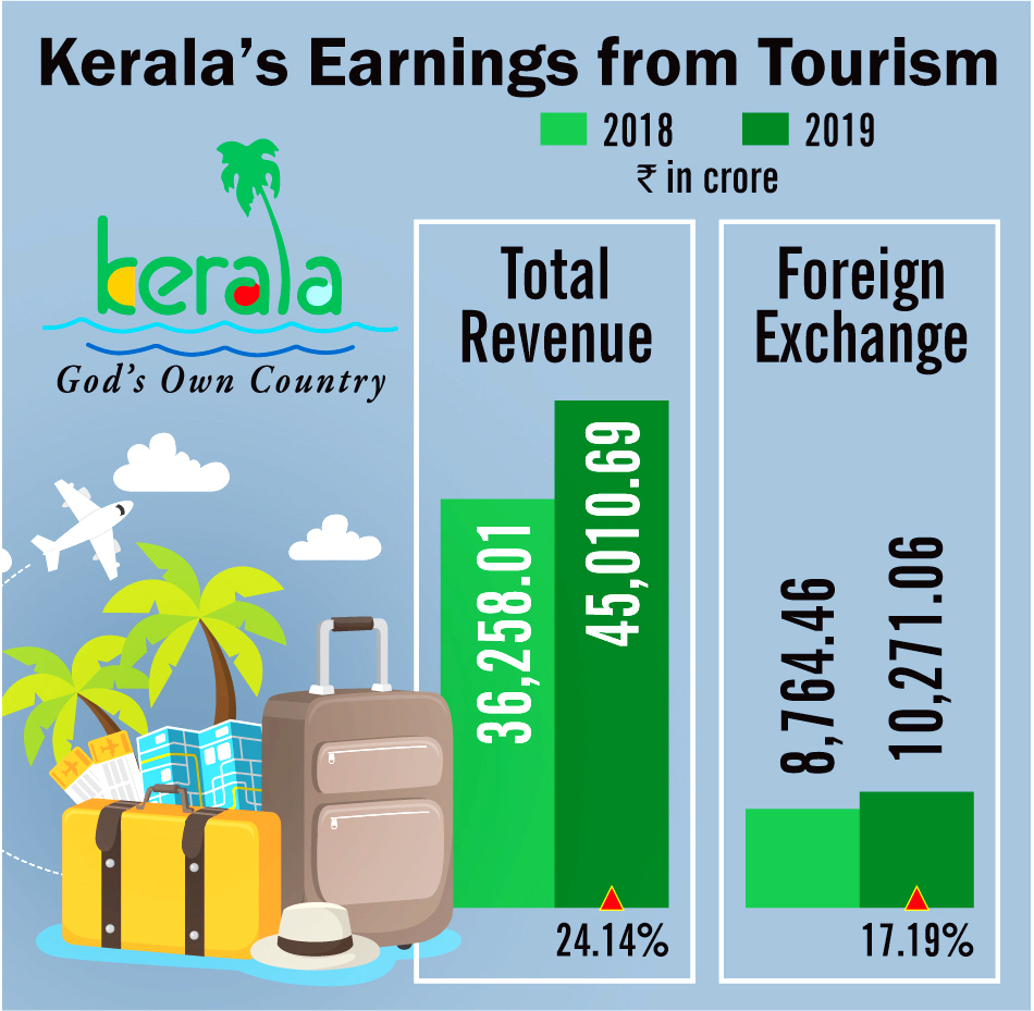 Kerala-state-revenue-from-tourism-industry-2018-2019