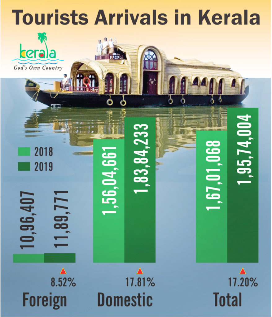 Comparison of Statistical Data of Tourist Arrivals in Kerala 2018 and 2019 includes both Foreign and Domestic Tourists